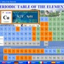 Apps Like Periodica – Periodic Table & Comparison with Popular Alternatives For Today
